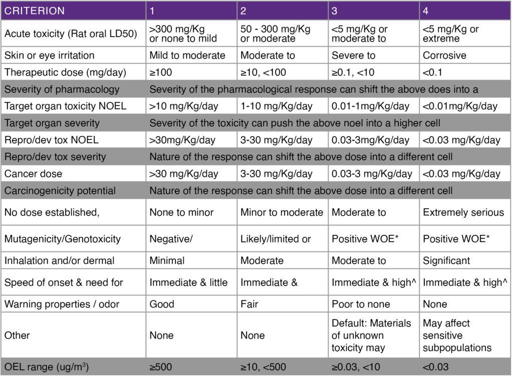 Table showing the chemical criteria by drug category